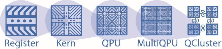 Aus Quantenregistern bestehender Quantenkern, welcher sich zu Multi-QPU-Systemen für erste industrielle Anwendungen skalieren lässt. © MIQRO/eleQtron GmbH
