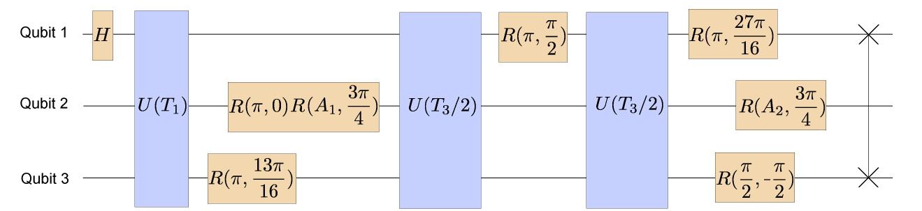 QuantumFourierTransformation